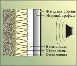 звукоизоляция стен Аксай